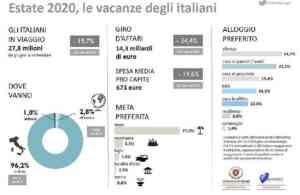 Turismo: dati-choc